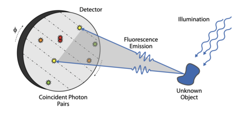 "Zum Artikel ""Imaging Trapped Ion Structures via Fluorescence Cross-Correlation Detection published in Phys. Rev. Lett."""